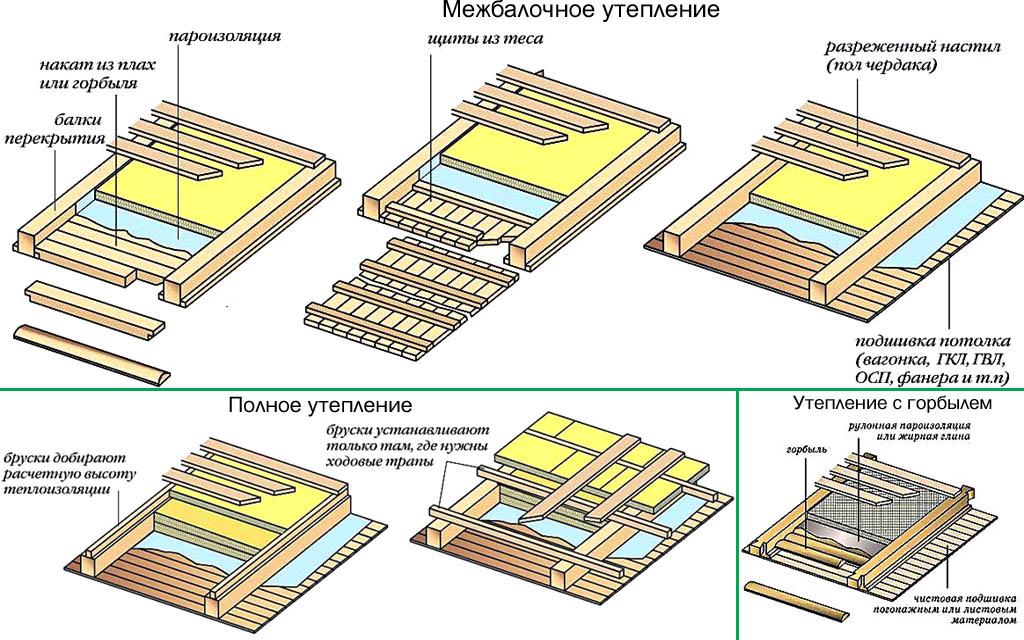 Способы утепления деревянного потолка с чердака