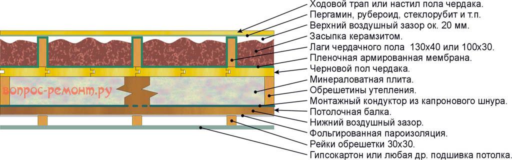 Двустороннее утепление потолка минватой и керамзитом
