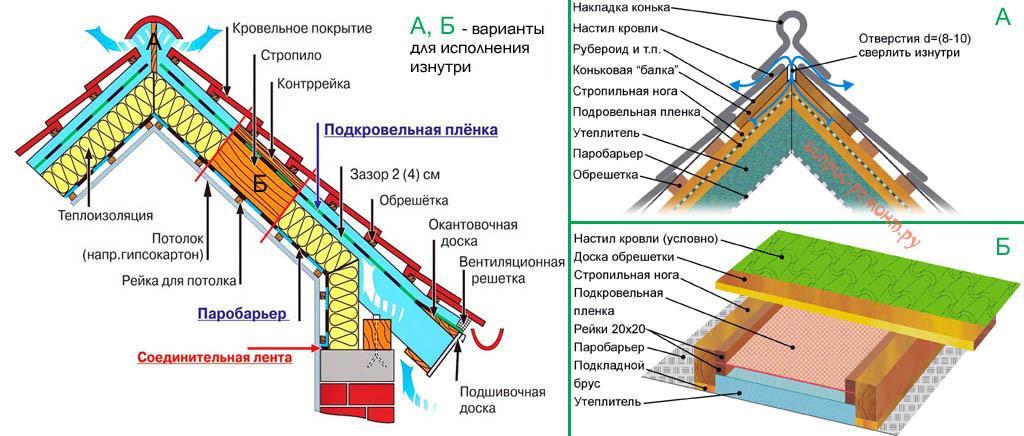 Утепление крыши изнутри в постройке без чердака