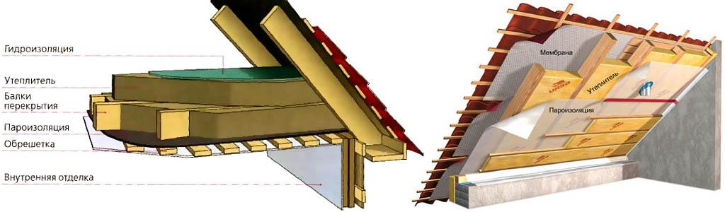 Схемы утепления потолка и крыши