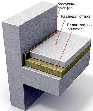 Схема устройства плавающей стяжки