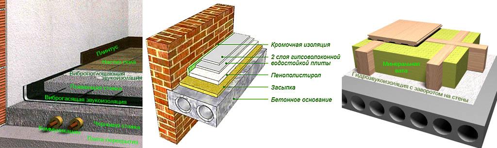 Схемы шумоизоляции пола под стяжку и ламинат