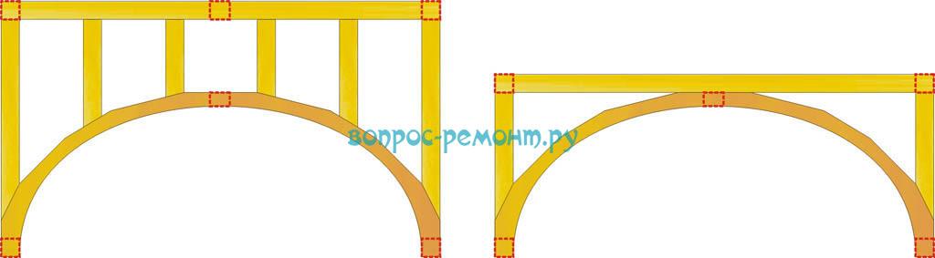 Деревянные рамы арок