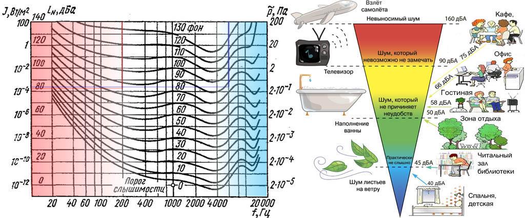 Кривые равной громкости и шкала психофизиологического восприятия шума
