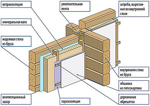 Схема утепления дома из бруса изнутри