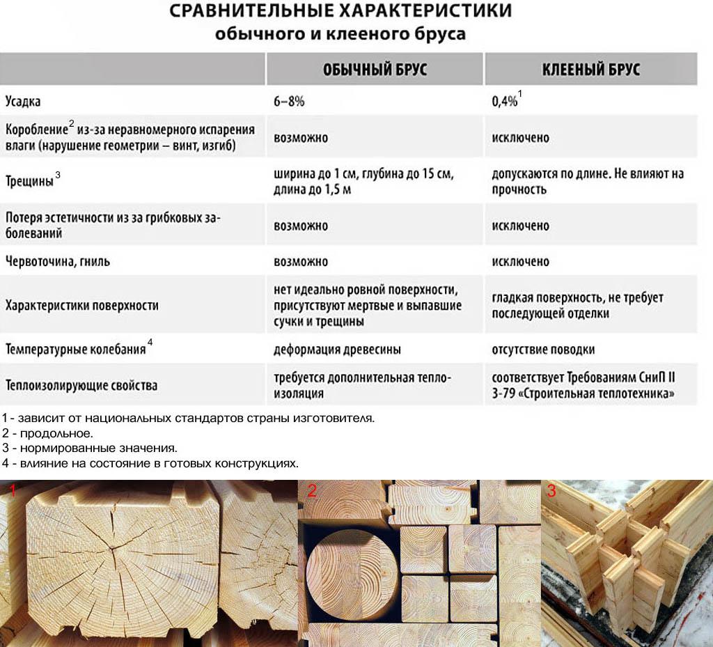 Сравнительные характеристики цельного и клееного бруса