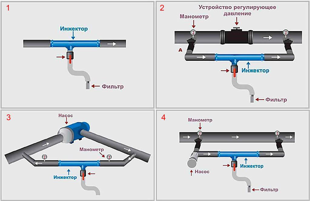 Схемы инъекции жидких удобрений в систему капельного полива
