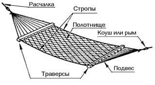 Схема устройства гамака