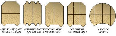 Схемы склейки деревянного бруса