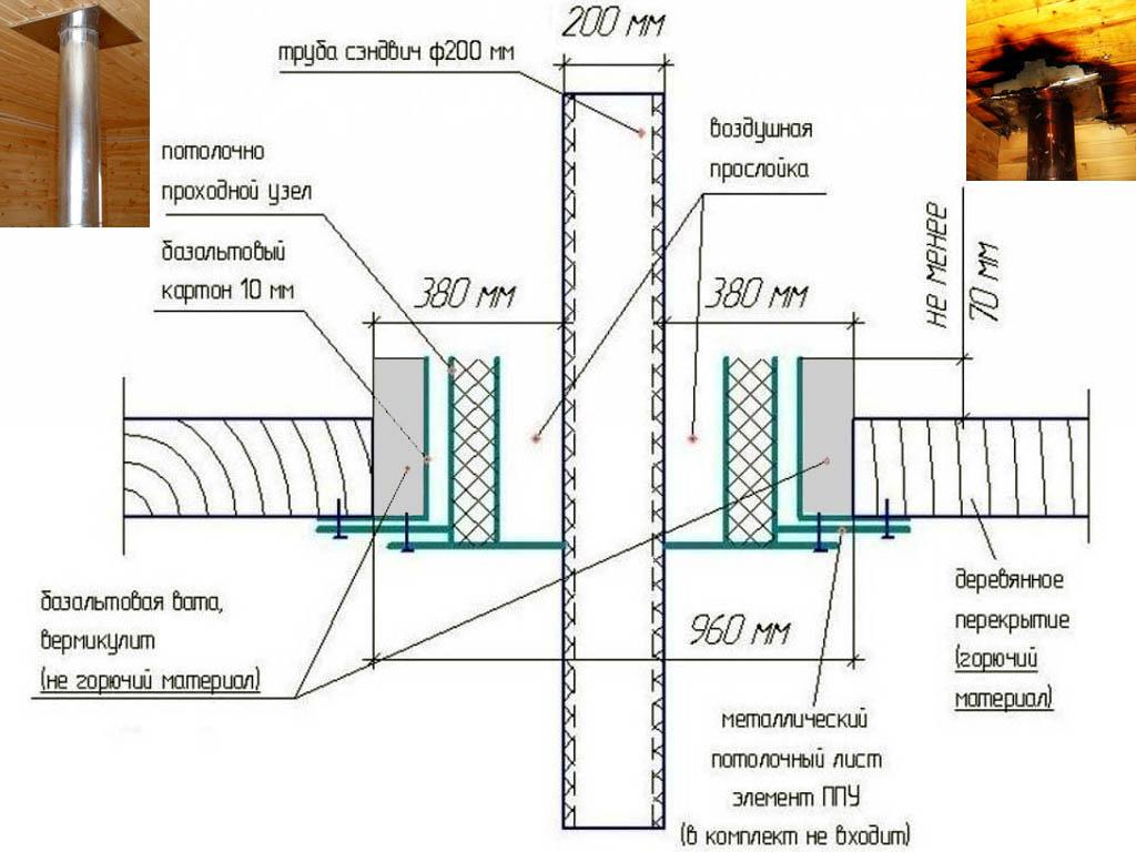 Схема прохождения дымохода-сэндвича сквозь потолочное перекрытие