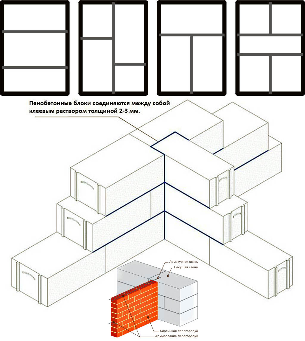 Устройство перегородок в доме из пеноблоков/газоблоков