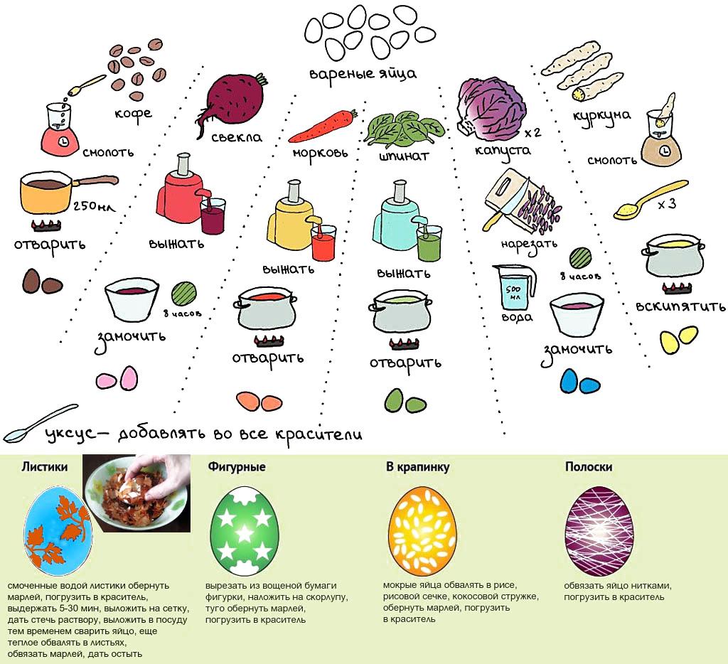 Способы окрашивания к Пасхе вареных яиц