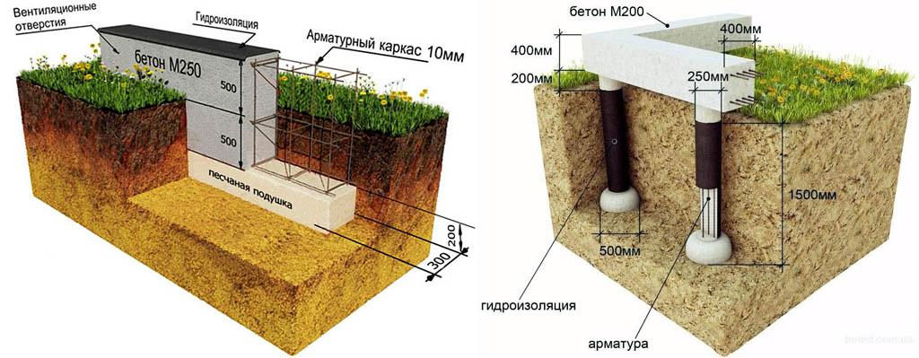 Фундаменты домов из пеноблоков/газоблоков