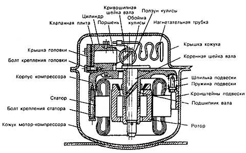 Устройство компрессора домашнего холодильника