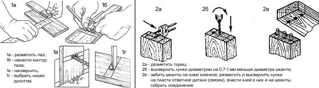 Столярные соединения шип-паз и шкантами