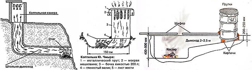Коптильня холодного копчения промышленная своими руками