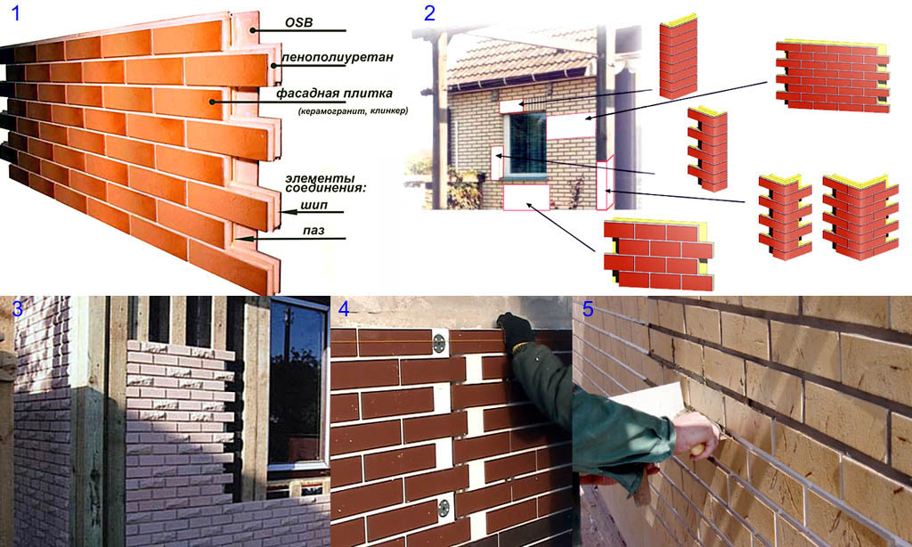 Облицовка фасада термопанелями