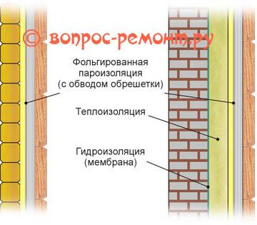 Схемы обшивки стен вагонкой