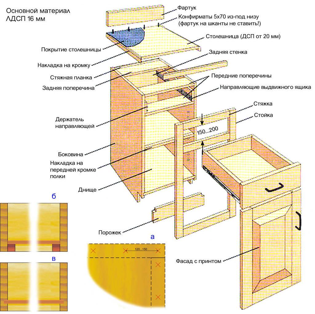 Конструкция модуля кухонного гарнитура