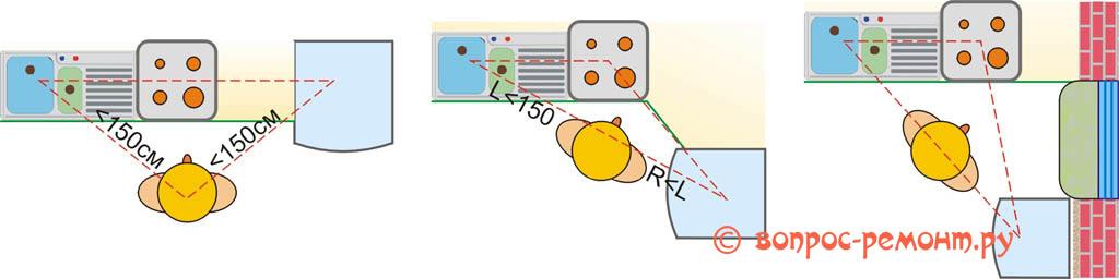 Схемы компоновки кухни с помощью функционального треугольника