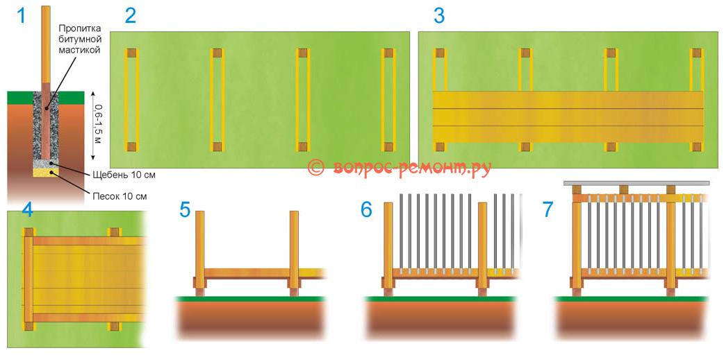 Этапы постройки деревянного вольера для собаки