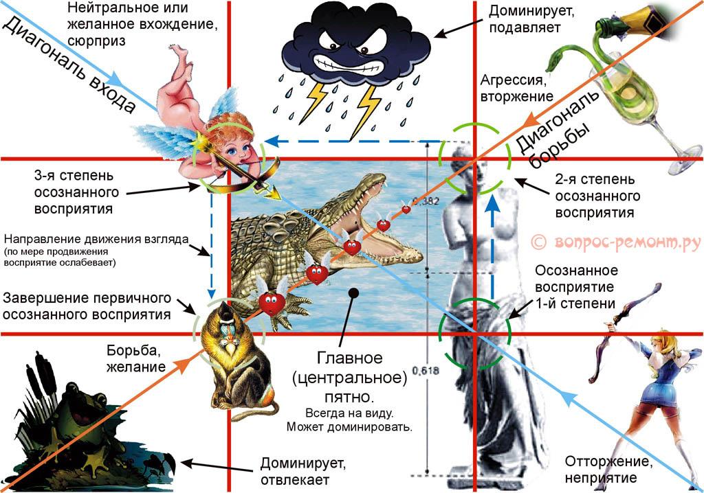 Компоновка элементов картины в композицию