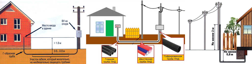 Схемы кабельных вводов в здания