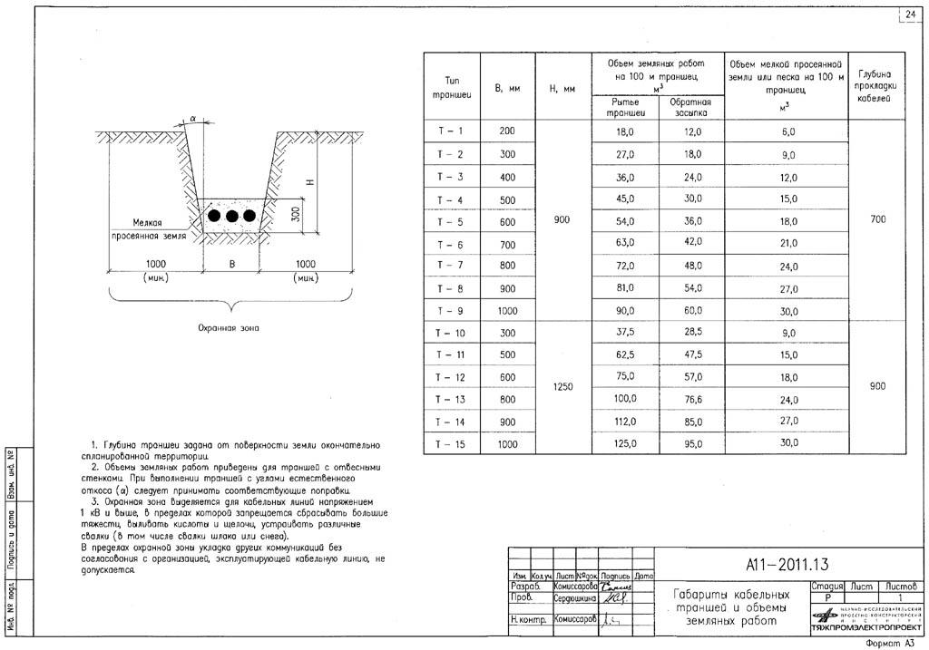 Чертежи профиля и расчетная таблица типовых траншей для кабеля