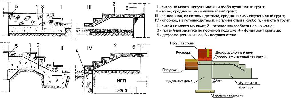 Типы бетонных крылец для дома