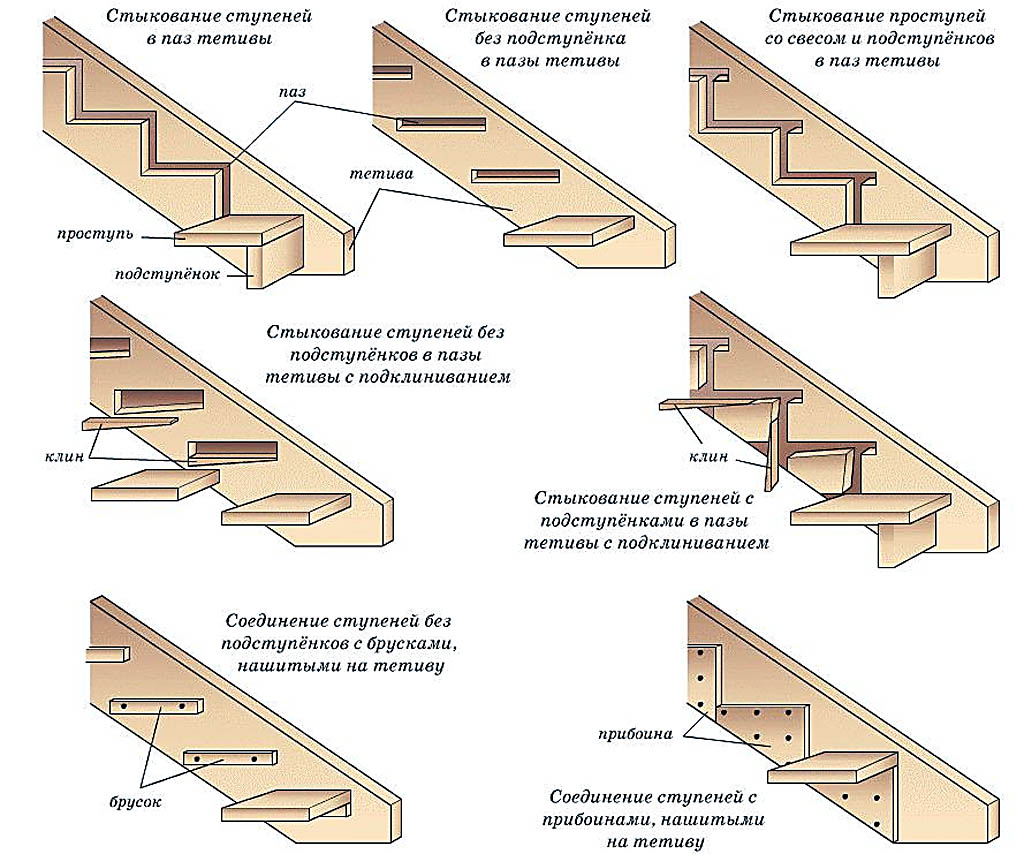 Способы стыкования ступеней деревянной лестницы в тетивах