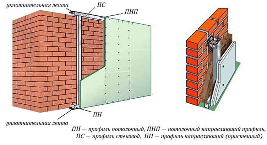 Типовая схема обшивки стен гипсокартоном