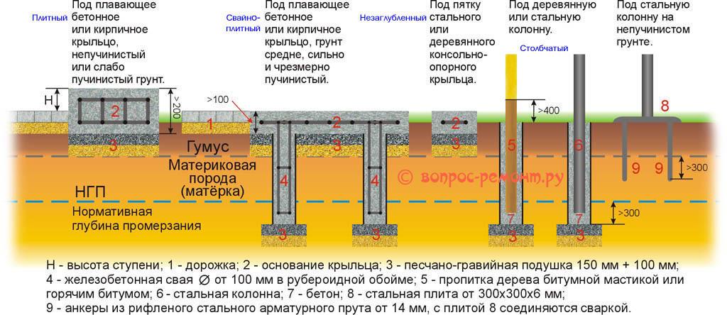 Схемы фундаментов и оснований крыльца и колонн для его навеса