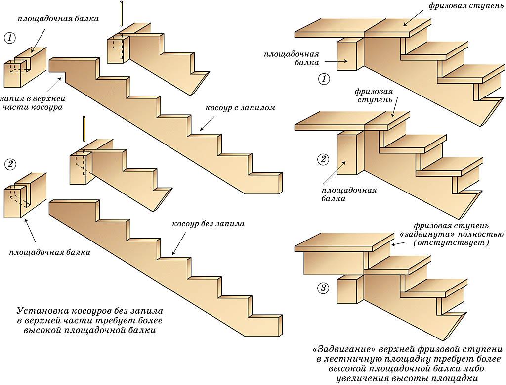 Крепление к площадке крыльца лестницы на косоурах