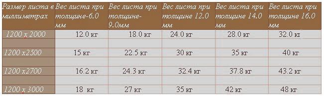 Данные основных типоразмеров ГКЛ