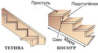 Устройство лестниц в тетивах и на косоурах
