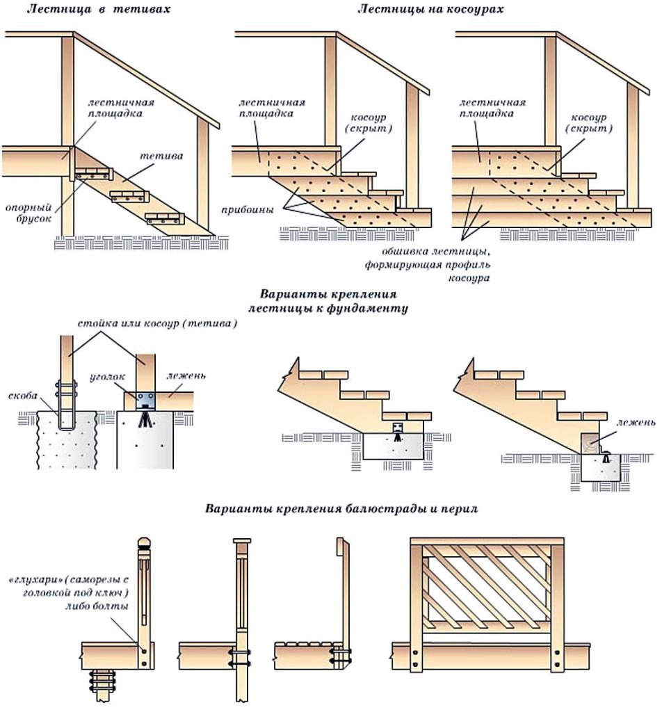 Балкон из бруса своими руками чертежи и схемы