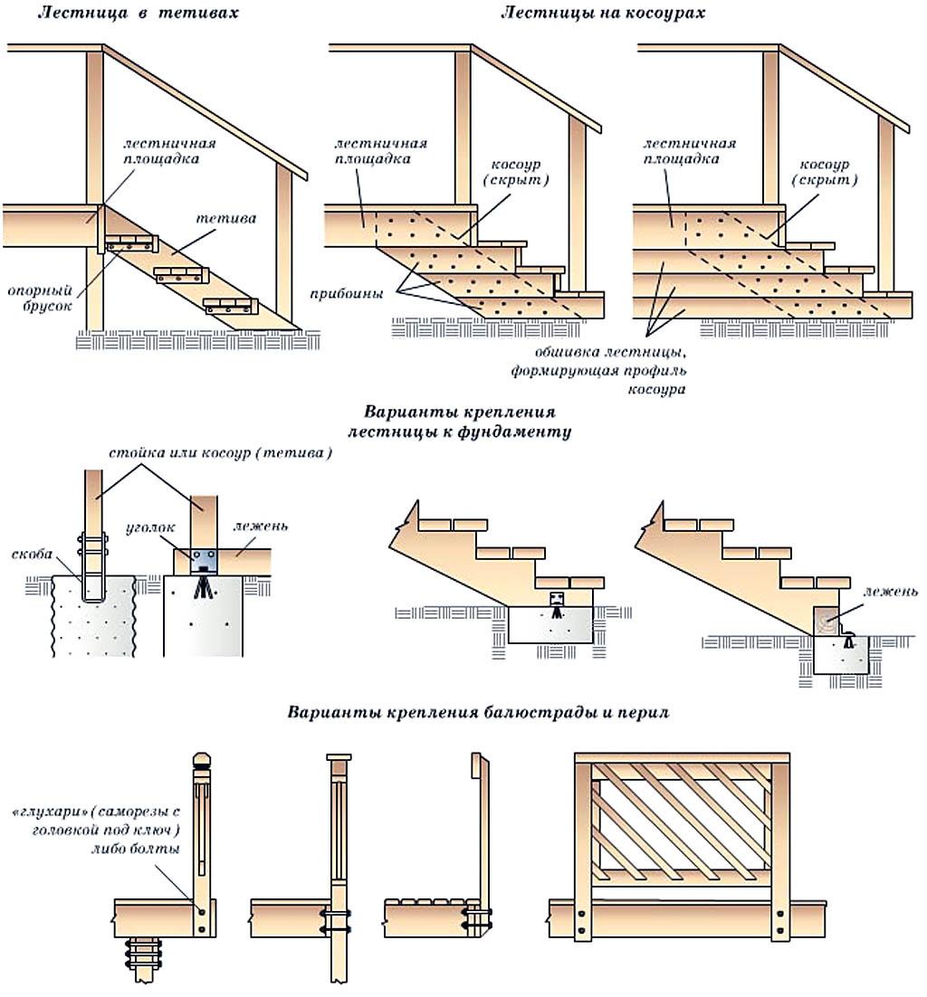 Устройство и способы крепления деревянных лестниц