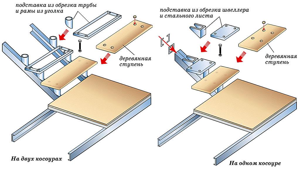 Варианты конструкции лестницы на металлических косоурах