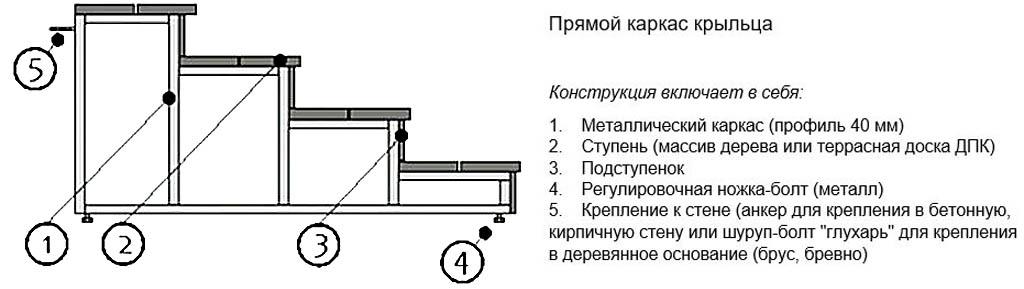 Устройство крыльца на металлическом прямом каркасе