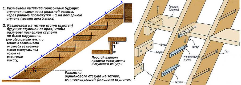 Устройство простой деревянной лестницы в тетивах