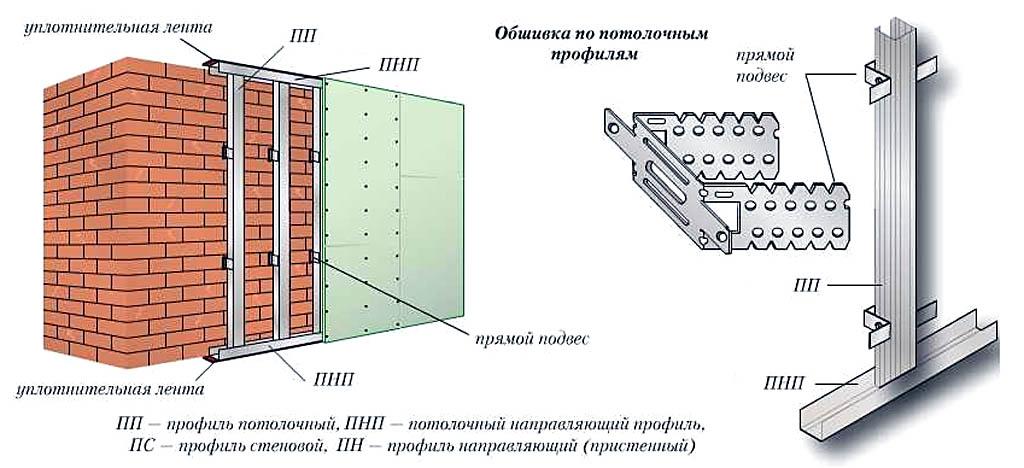 Обшивка стены гипсокартоном по потолочным профилям