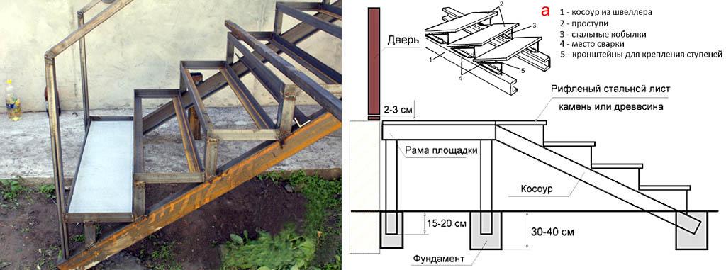 Типичное устройство металлического крыльца