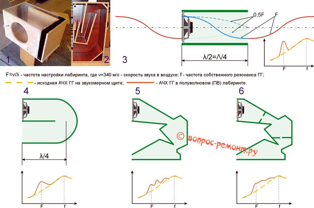 Устройство и принцип действия акустической системы с лабиринтом