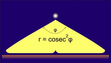 Косеканс-квадратная диаграмма направленности осветителя