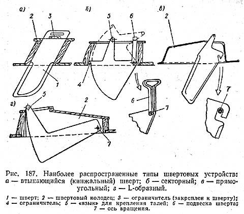 Конструкции швертовых устройств. Н77, с.228