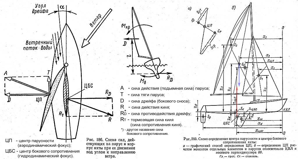 Как судно идет под парусом. Н77, с.226, 245