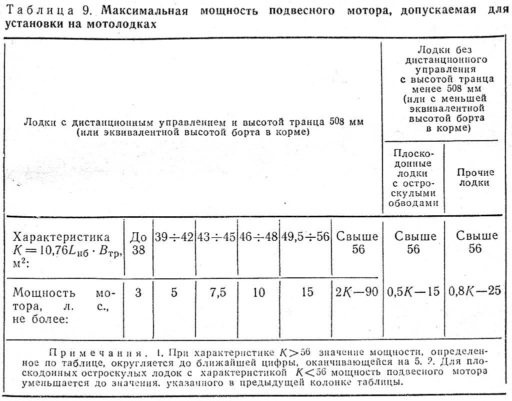Таблица допустимой мощности мотора водоизмещающей лодки. К. с. 87