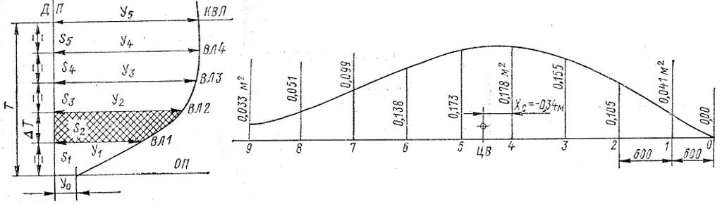 Построение строевой по шпангоутам. К. с.19