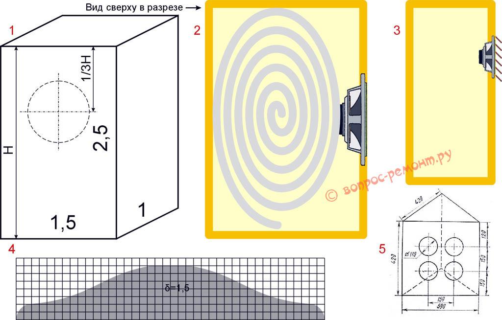 Устройство акустических систем типа закрытый ящик