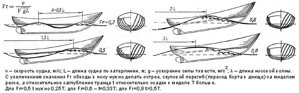 Зависимость волнообразования судном от числа Фруда. Н77, с.7,8